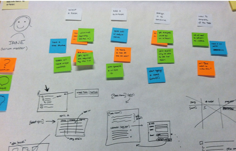 Agile Ux Collaboratively Building Solutions With Design Maps