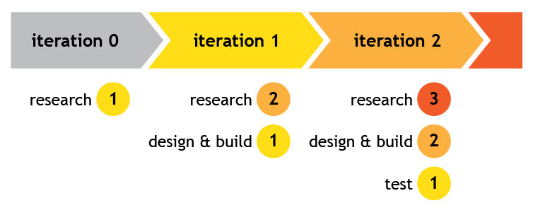 UX Iterations - Research
