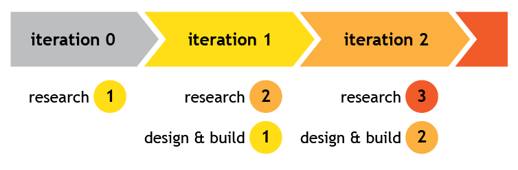 UX Iterations - Design
